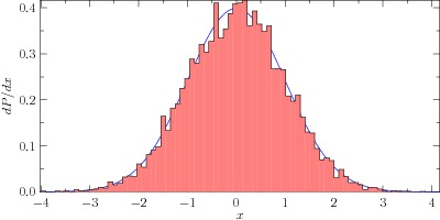 how to draw log x histogram matlab